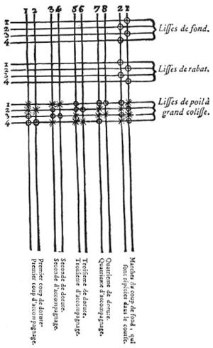 300px-encyclopedie-16-p354-tissu